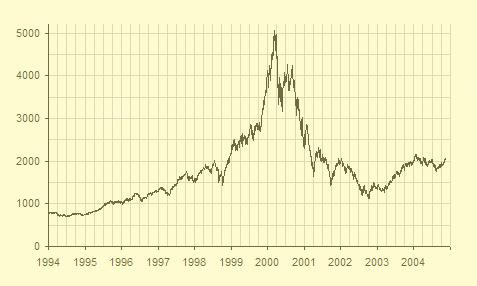 Nasdaq stock market chart during dot-com boom of late 1990s